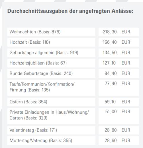 Durchschnittsausgaben nach Geschenkeanlass